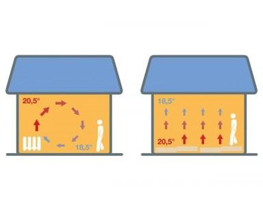 Vloerverwarming of radiatoren: wat kies ik?