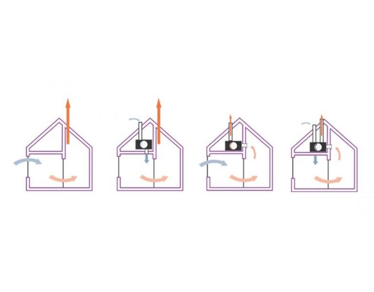 Welk ventilatiesysteem is geschikt voor mijn woning?