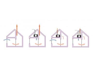 Quel système de ventilation convient à ma maison?