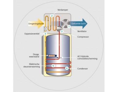 Hoe werkt een warmtepompboiler?
