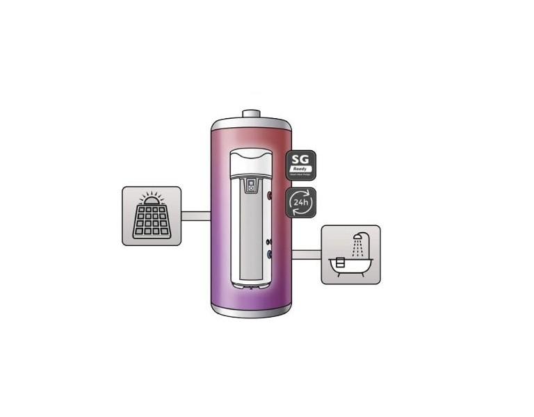Zonnepanelen? Gebruik uw warmtepompboiler met Smart Grid Ready als thermische batterij