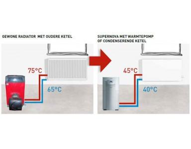 Radiatoren met Low-H2O warmtewisselaar van Jaga
