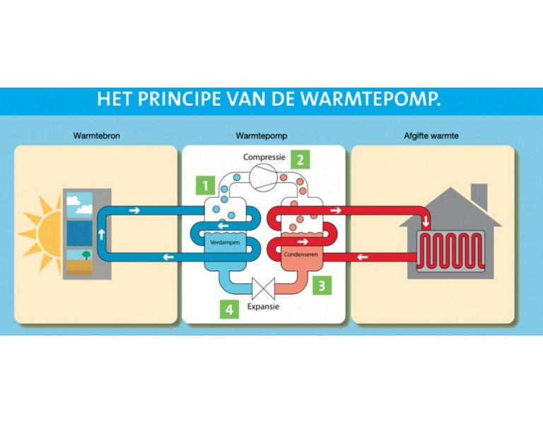 Is de warmtepomp de nieuwe gaswandketel?